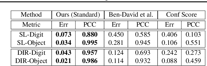 Figure 2 for Estimating Generalization under Distribution Shifts via Domain-Invariant Representations