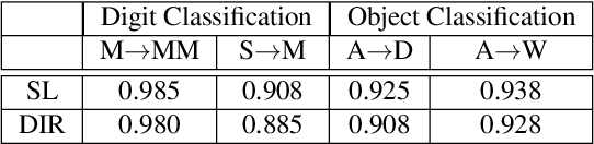 Figure 4 for Estimating Generalization under Distribution Shifts via Domain-Invariant Representations