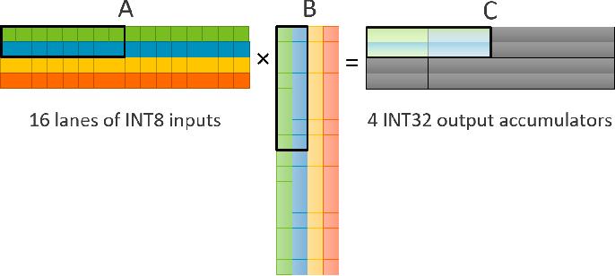 Figure 1 for High Throughput Matrix-Matrix Multiplication between Asymmetric Bit-Width Operands