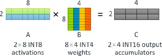 Figure 2 for High Throughput Matrix-Matrix Multiplication between Asymmetric Bit-Width Operands