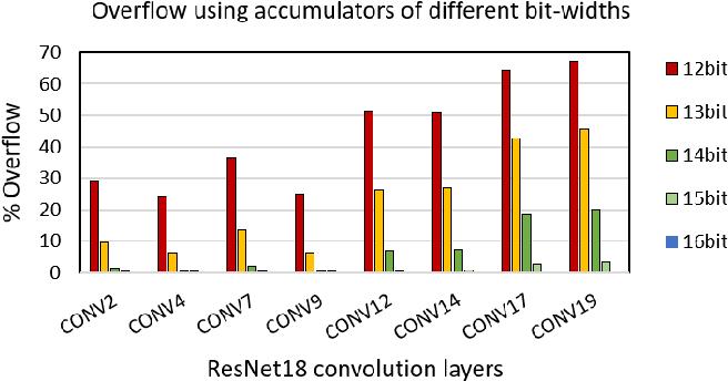 Figure 3 for High Throughput Matrix-Matrix Multiplication between Asymmetric Bit-Width Operands