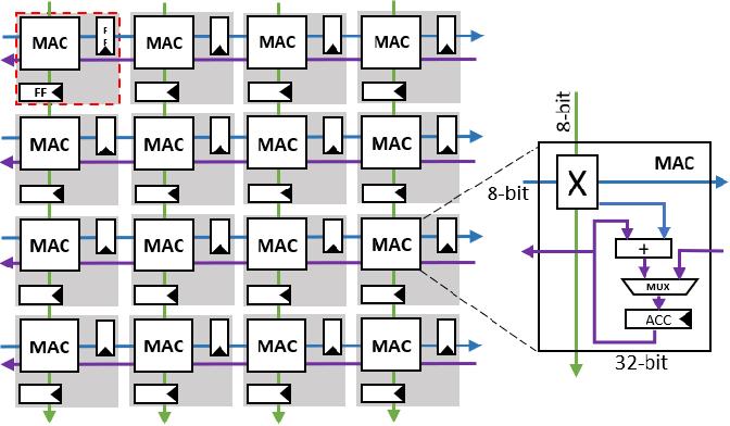 Figure 4 for High Throughput Matrix-Matrix Multiplication between Asymmetric Bit-Width Operands