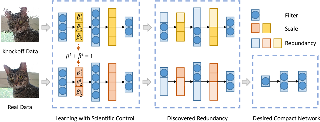 Figure 1 for SCOP: Scientific Control for Reliable Neural Network Pruning