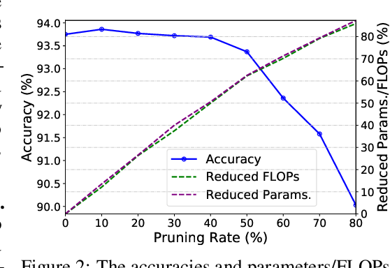 Figure 4 for SCOP: Scientific Control for Reliable Neural Network Pruning