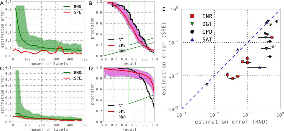 Figure 3 for Semisupervised Classifier Evaluation and Recalibration