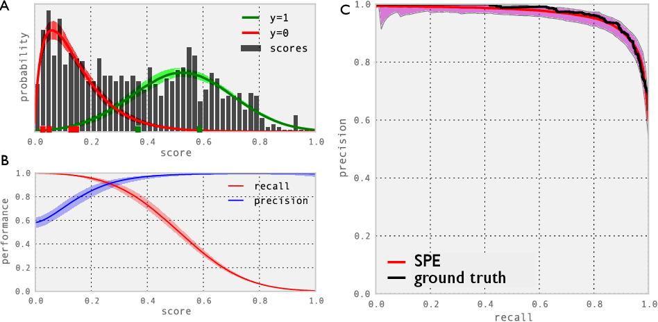 Figure 1 for Semisupervised Classifier Evaluation and Recalibration