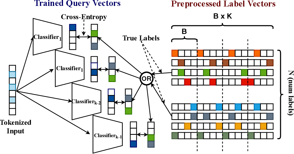 Figure 1 for SOLAR: Sparse Orthogonal Learned and Random Embeddings