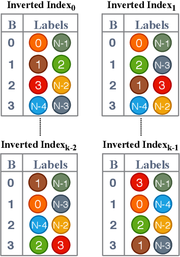 Figure 3 for SOLAR: Sparse Orthogonal Learned and Random Embeddings