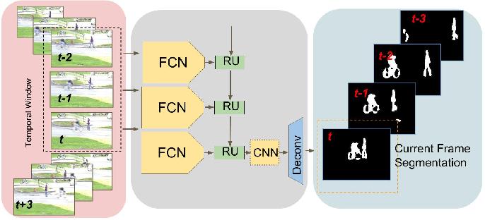 Figure 1 for Convolutional Gated Recurrent Networks for Video Segmentation