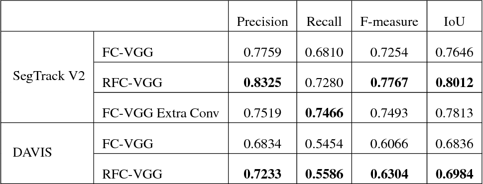Figure 3 for Convolutional Gated Recurrent Networks for Video Segmentation