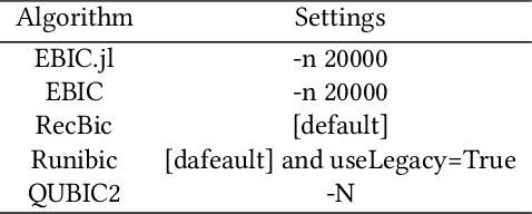 Figure 1 for EBIC.JL -- an Efficient Implementation of Evolutionary Biclustering Algorithm in Julia