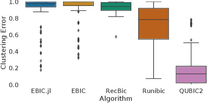 Figure 2 for EBIC.JL -- an Efficient Implementation of Evolutionary Biclustering Algorithm in Julia