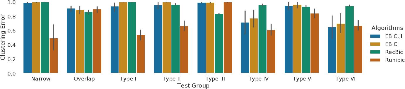 Figure 3 for EBIC.JL -- an Efficient Implementation of Evolutionary Biclustering Algorithm in Julia