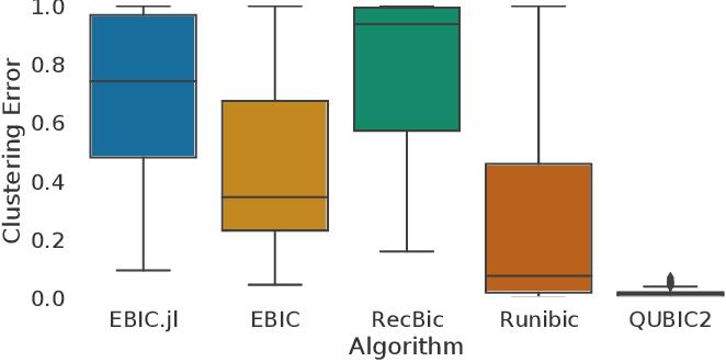 Figure 4 for EBIC.JL -- an Efficient Implementation of Evolutionary Biclustering Algorithm in Julia
