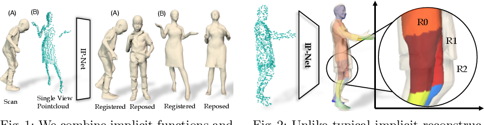 Figure 1 for Combining Implicit Function Learning and Parametric Models for 3D Human Reconstruction