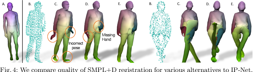 Figure 4 for Combining Implicit Function Learning and Parametric Models for 3D Human Reconstruction