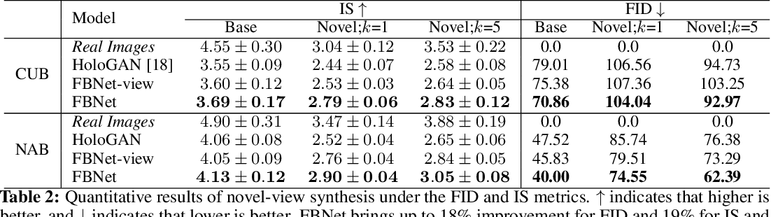 Figure 4 for Bowtie Networks: Generative Modeling for Joint Few-Shot Recognition and Novel-View Synthesis