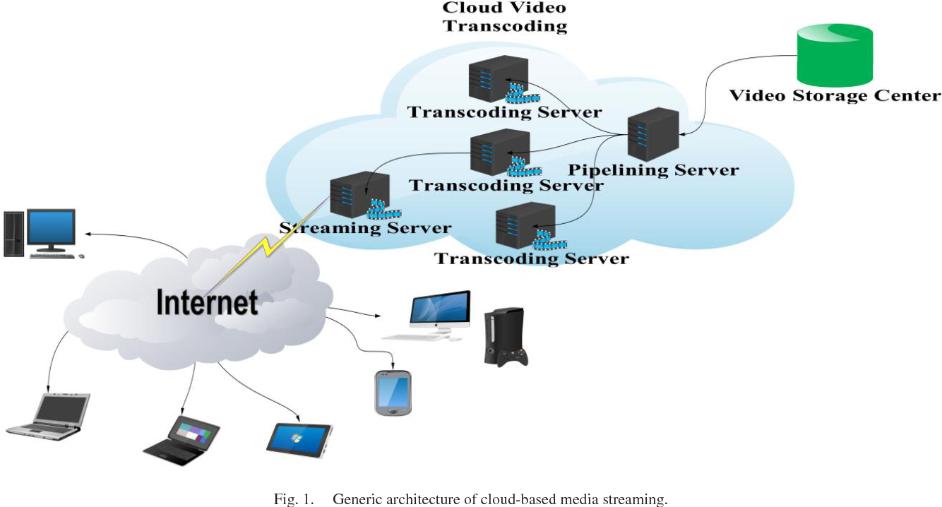 Frame Interpolation for Cloud-Based Mobile Video Streaming ...