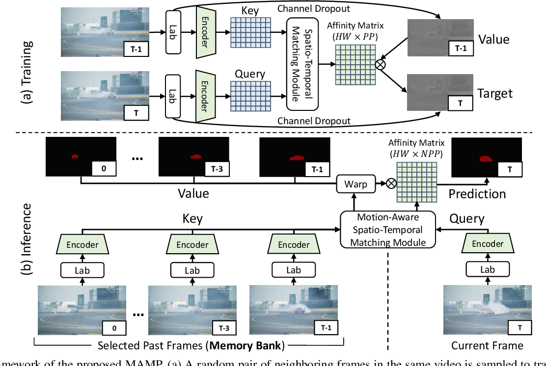 Figure 3 for Self-Supervised Video Object Segmentation by Motion-Aware Mask Propagation