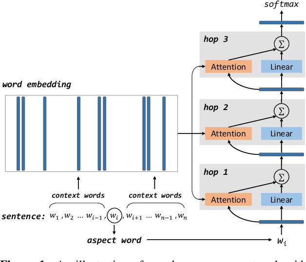 Figure 1 for Aspect Level Sentiment Classification with Deep Memory Network