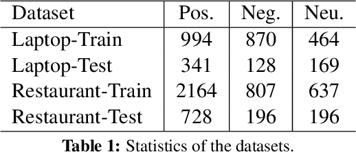 Figure 2 for Aspect Level Sentiment Classification with Deep Memory Network