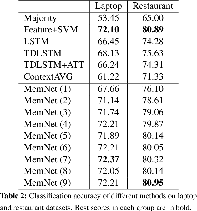 Figure 3 for Aspect Level Sentiment Classification with Deep Memory Network