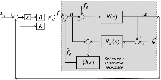 Figure 1 for Non-linear Task-Space Disturbance Observer for Position Regulation of Redundant Robot Arms against Perturbations in 3D Environments