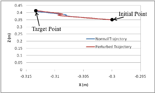 Figure 2 for Non-linear Task-Space Disturbance Observer for Position Regulation of Redundant Robot Arms against Perturbations in 3D Environments