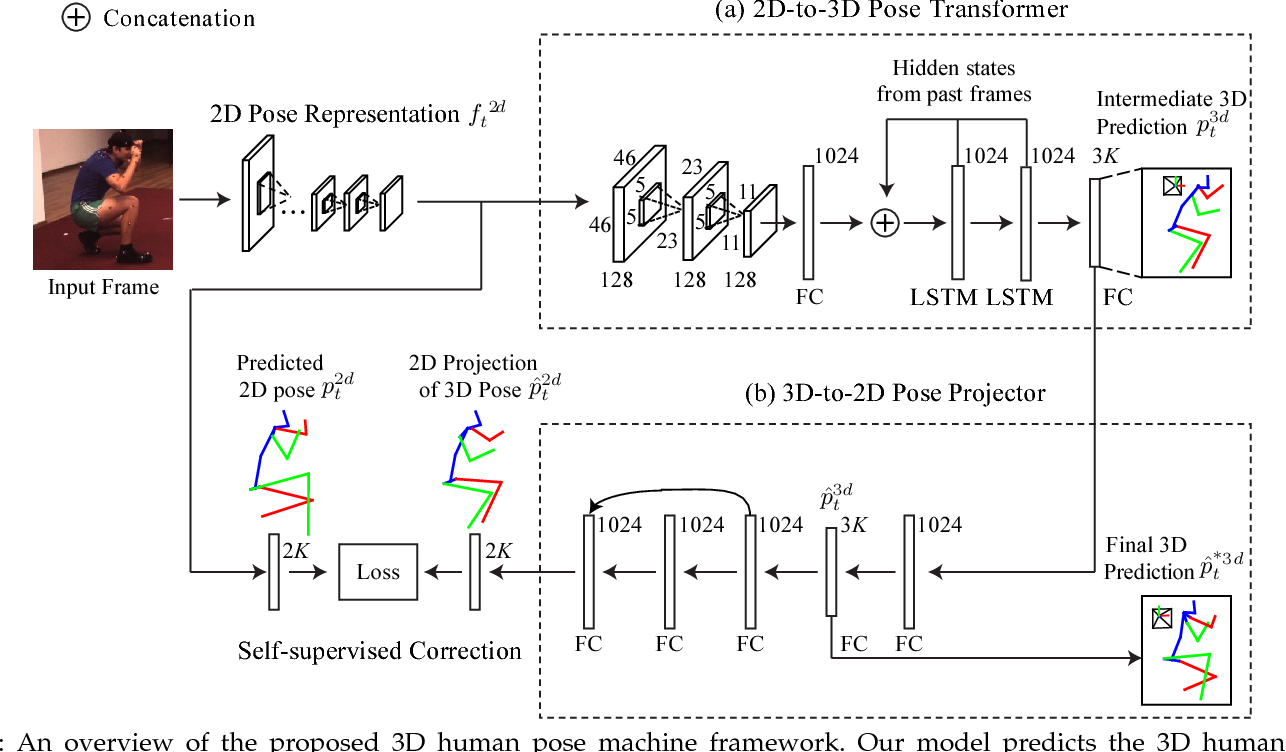 Figure 3 for 3D Human Pose Machines with Self-supervised Learning
