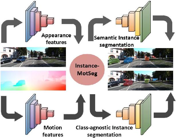 Figure 1 for InstanceMotSeg: Real-time Instance Motion Segmentation for Autonomous Driving