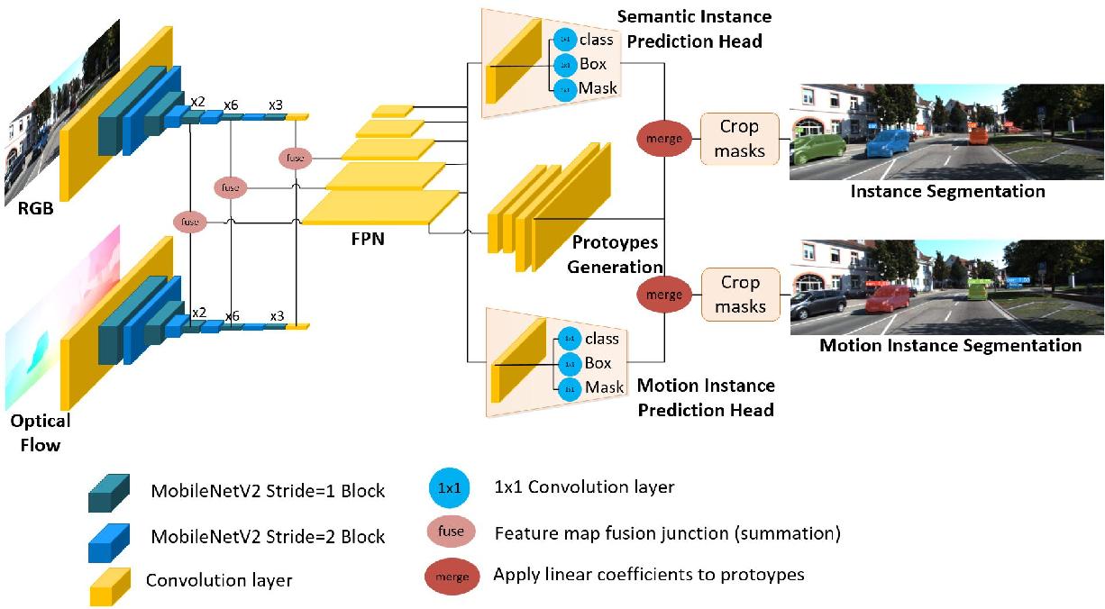 Figure 3 for InstanceMotSeg: Real-time Instance Motion Segmentation for Autonomous Driving