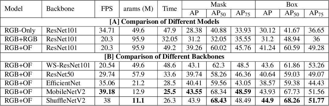 Figure 2 for InstanceMotSeg: Real-time Instance Motion Segmentation for Autonomous Driving