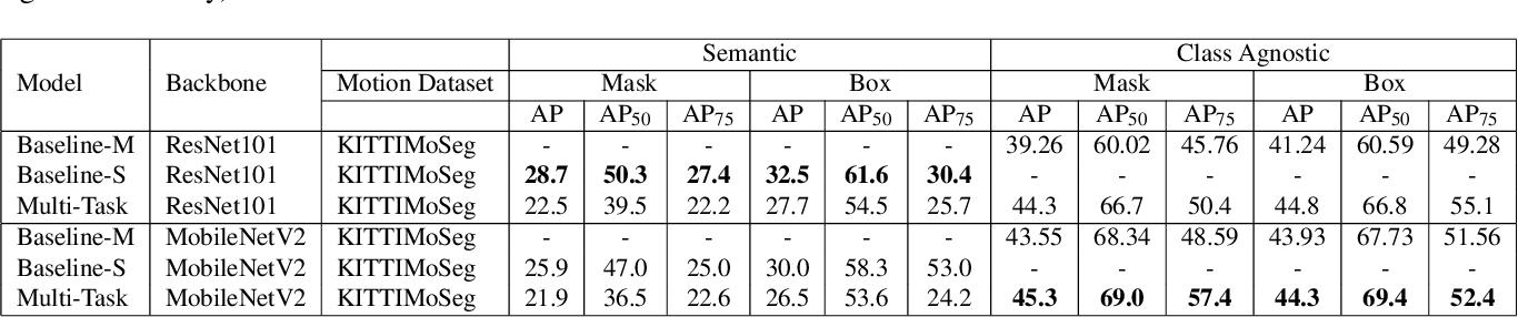 Figure 4 for InstanceMotSeg: Real-time Instance Motion Segmentation for Autonomous Driving