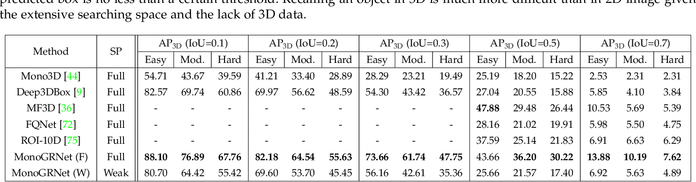 Figure 2 for MonoGRNet: A General Framework for Monocular 3D Object Detection