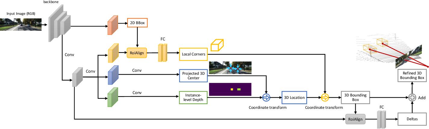 Figure 1 for MonoGRNet: A General Framework for Monocular 3D Object Detection