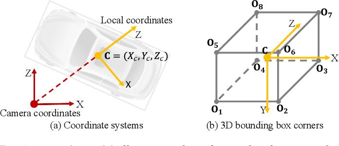 Figure 3 for MonoGRNet: A General Framework for Monocular 3D Object Detection