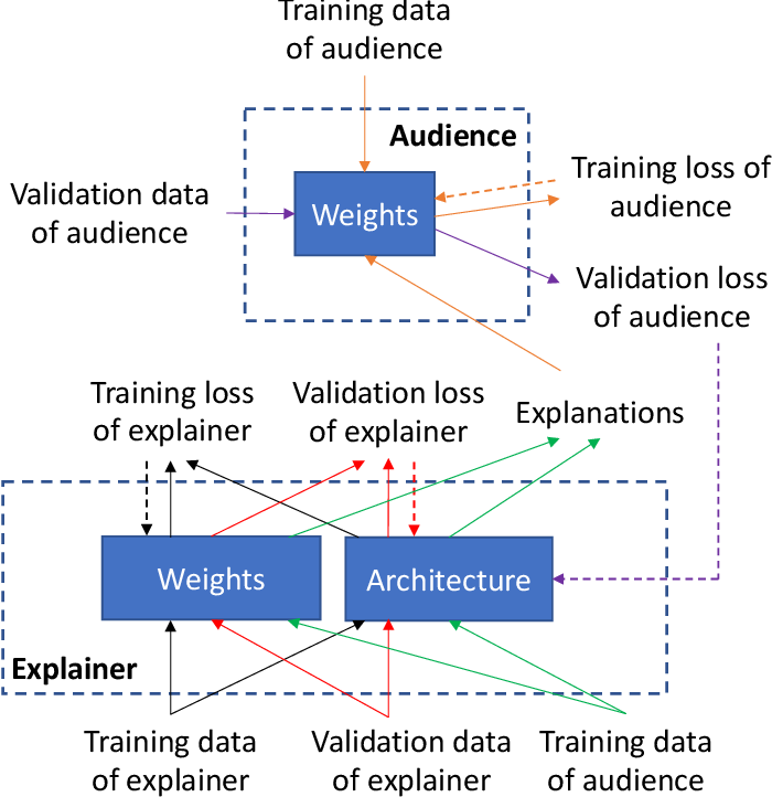 Figure 2 for Learning by Self-Explanation, with Application to Neural Architecture Search