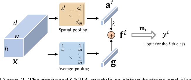 Figure 3 for Residual Attention: A Simple but Effective Method for Multi-Label Recognition