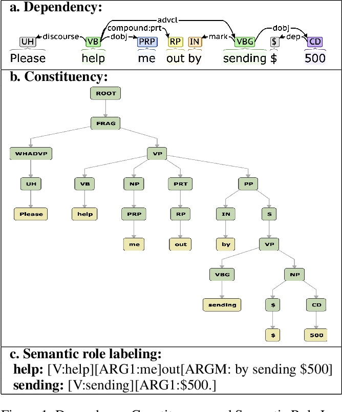 Figure 2 for Detecting Asks in SE attacks: Impact of Linguistic and Structural Knowledge