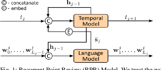 Figure 1 for Recurrent Point Review Models