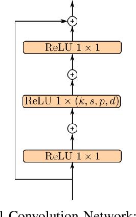 Figure 3 for Recurrent Point Review Models