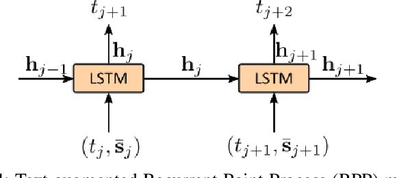 Figure 4 for Recurrent Point Review Models