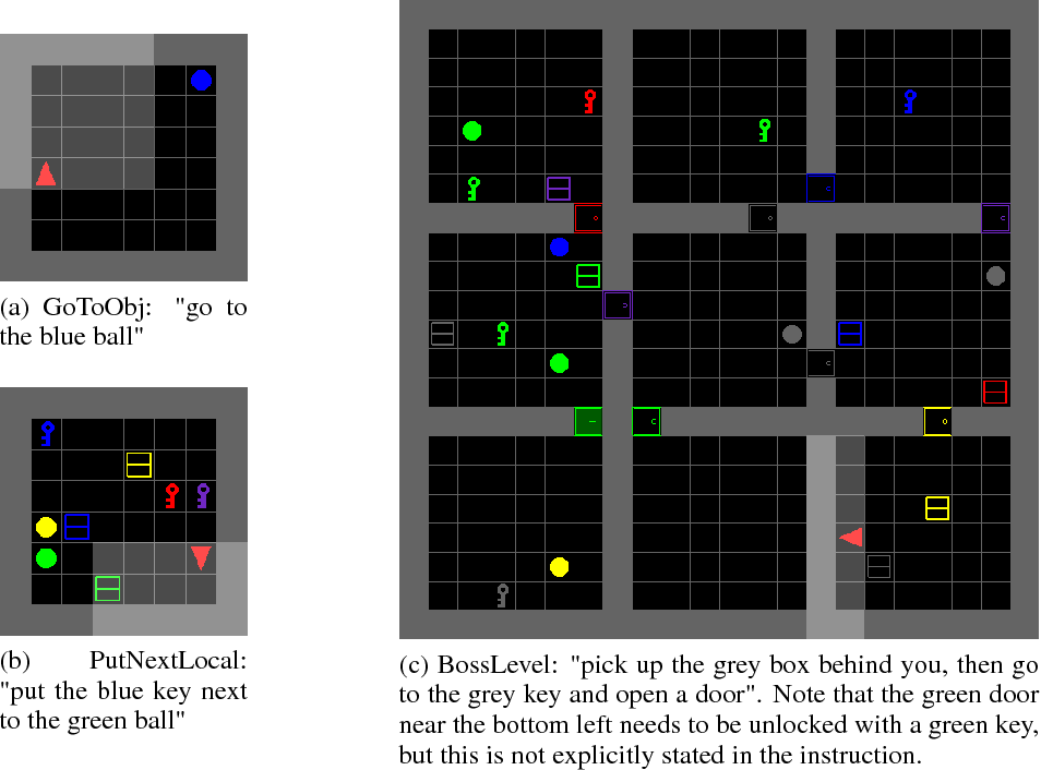 Figure 1 for BabyAI: First Steps Towards Grounded Language Learning With a Human In the Loop