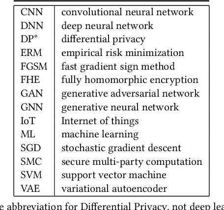 Figure 1 for When Machine Learning Meets Privacy: A Survey and Outlook