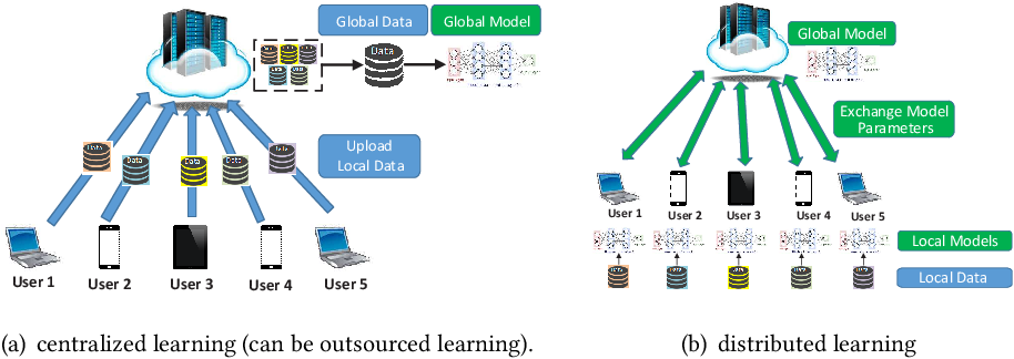 Figure 2 for When Machine Learning Meets Privacy: A Survey and Outlook