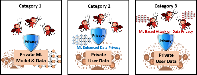 Figure 3 for When Machine Learning Meets Privacy: A Survey and Outlook
