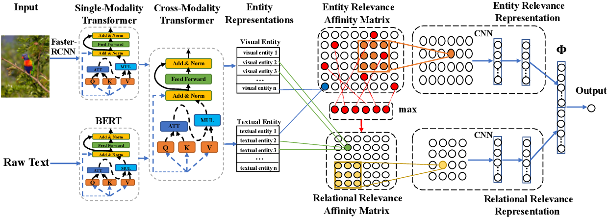 Figure 1 for Cross-Modality Relevance for Reasoning on Language and Vision