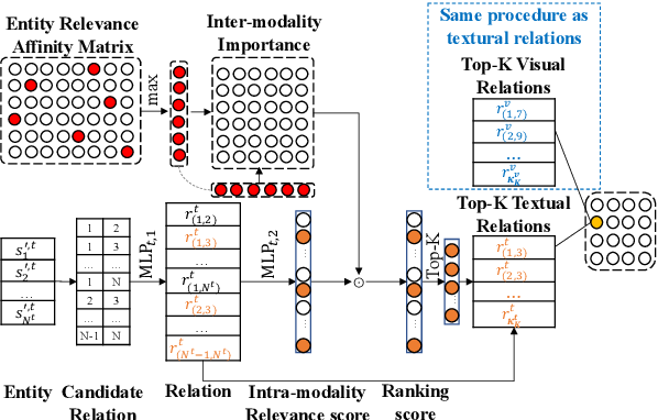 Figure 3 for Cross-Modality Relevance for Reasoning on Language and Vision