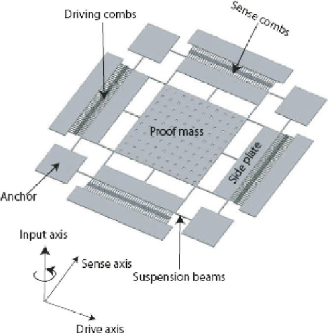 Design and characterization of in-plane MEMS yaw rate sensor