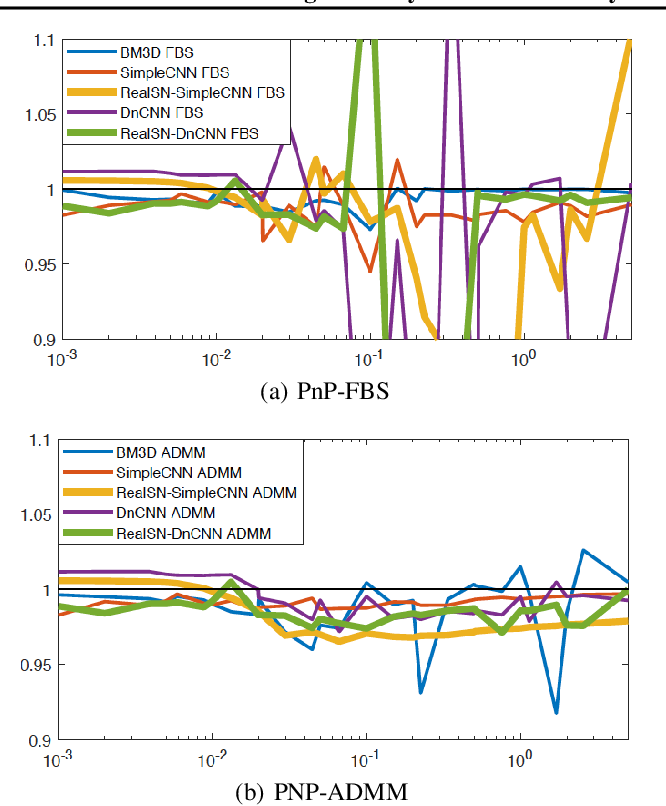 Figure 2 for Plug-and-Play Methods Provably Converge with Properly Trained Denoisers